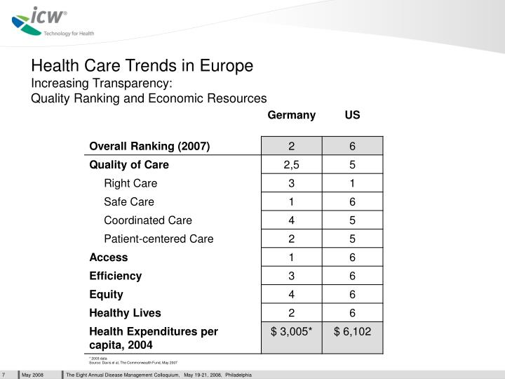 Health Care Trends in Europe