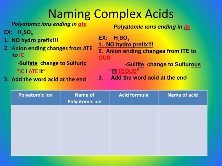 Naming Complex Acids