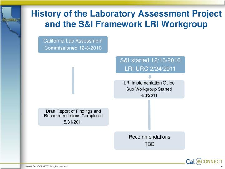 History of the Laboratory Assessment Project