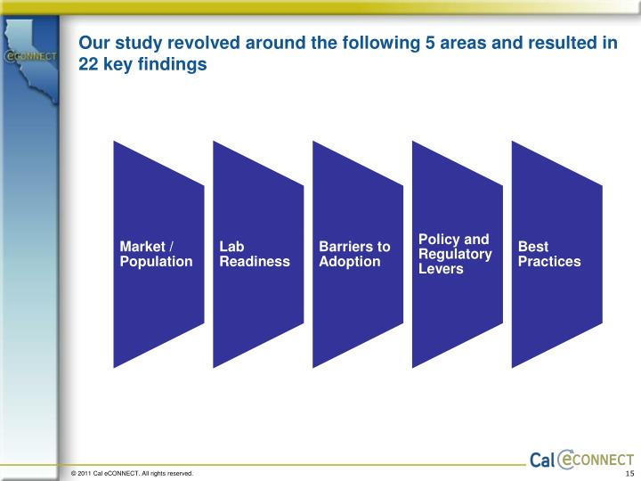 Our study revolved around the following 5 areas and resulted in 22 key findings