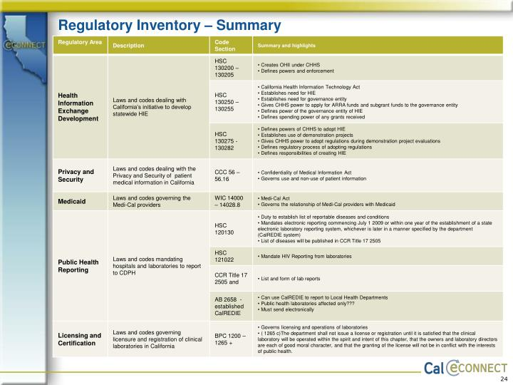 Regulatory Inventory – Summary