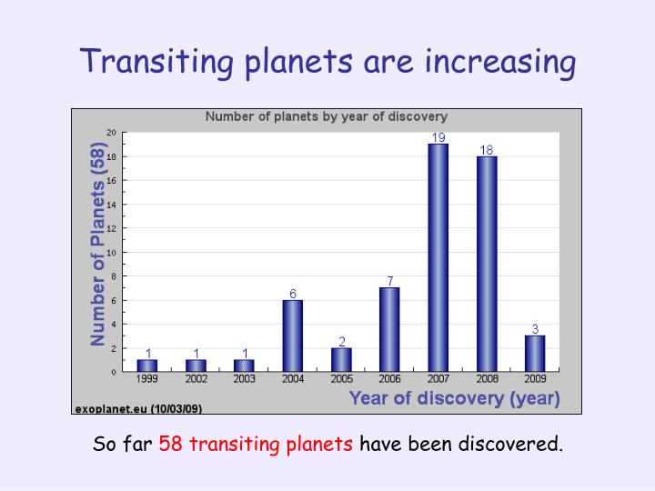 Transiting planets are increasing