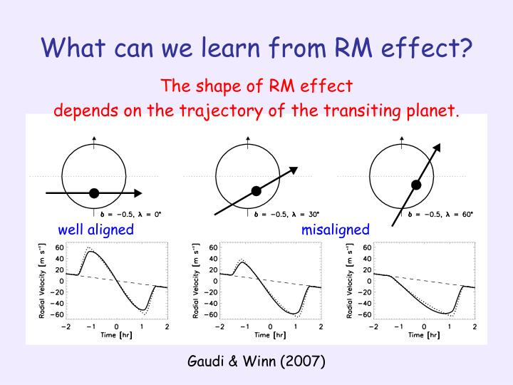 What can we learn from RM effect?