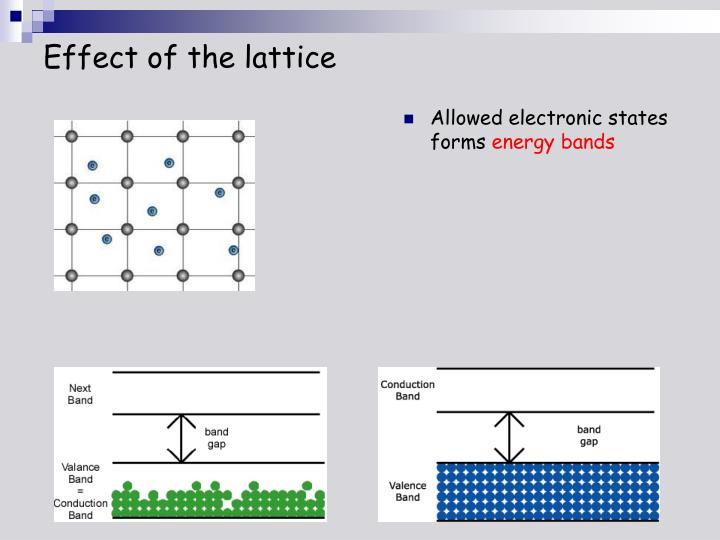 Effect of the lattice