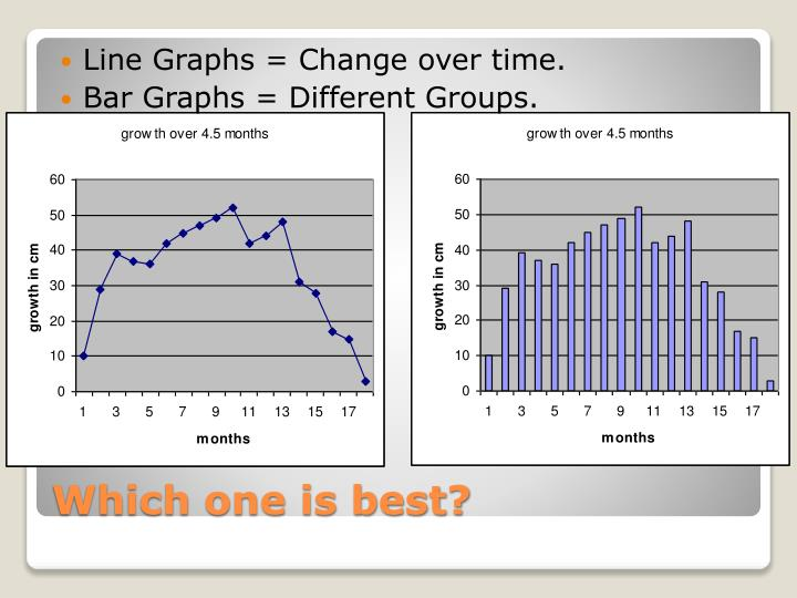 Line Graphs = Change over time.