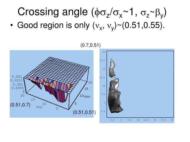 Crossing angle (