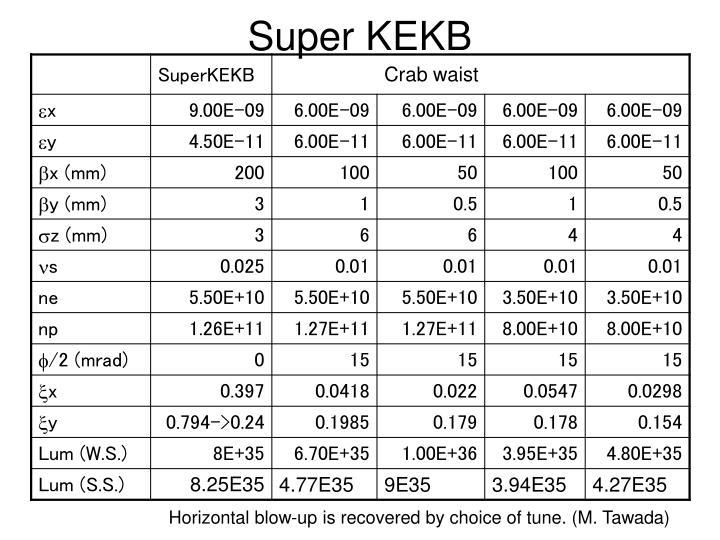 Super KEKB