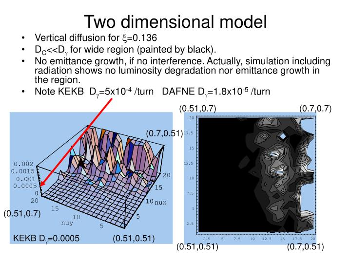 Two dimensional model