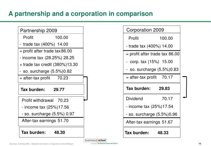 Corporation 2009