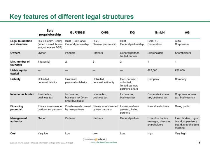 Key features of different legal structures