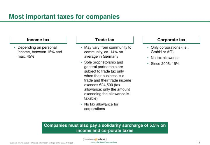 Most important taxes for companies