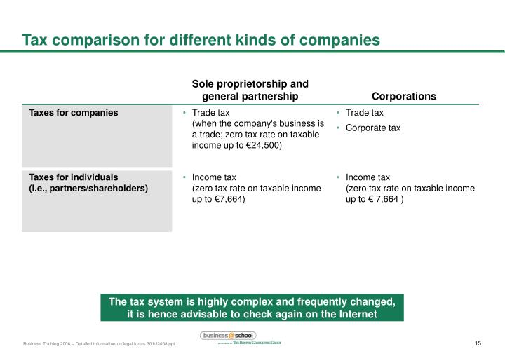 Tax comparison for different kinds of companies