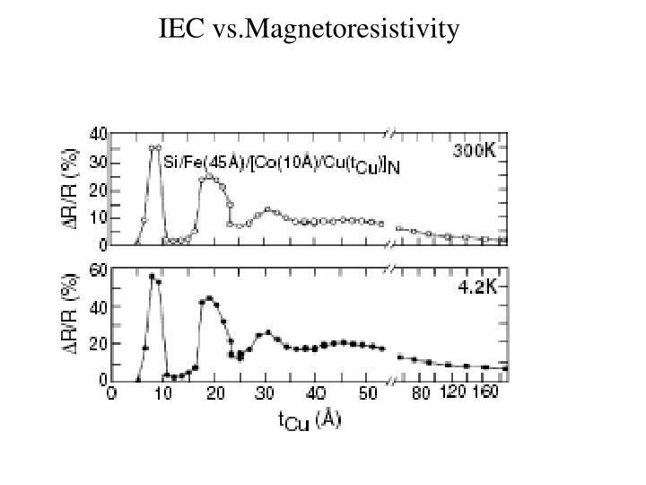 IEC vs.Magnetoresistivity