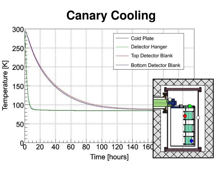 Canary Cooling