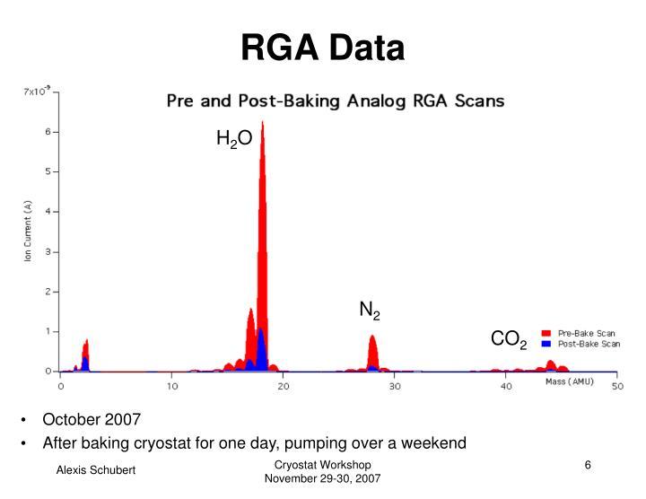 RGA Data