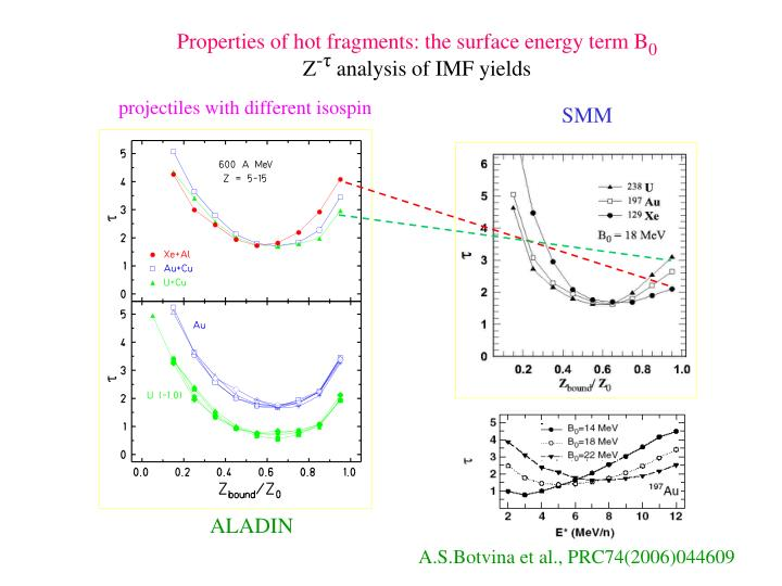 Properties of hot fragments: the surface energy term
