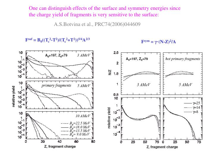 One can distinguish effects of the surface and symmetry energies since