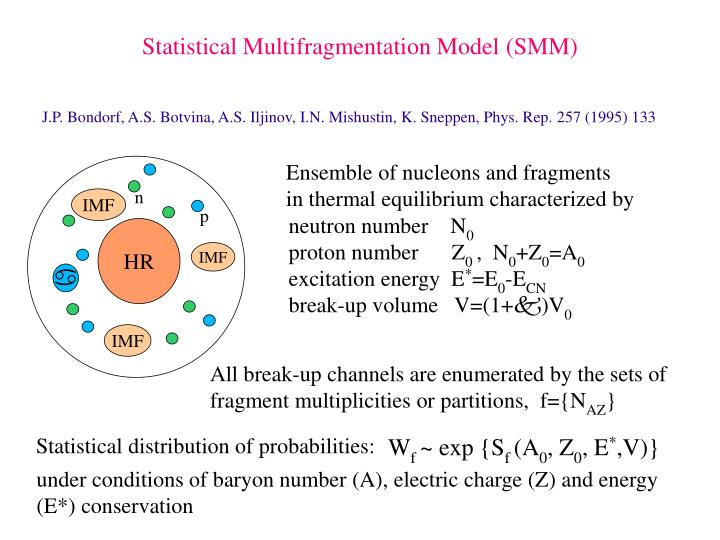 Statistical Multifragmentation Model