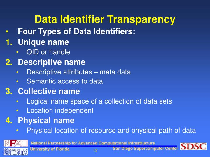 Data Identifier Transparency