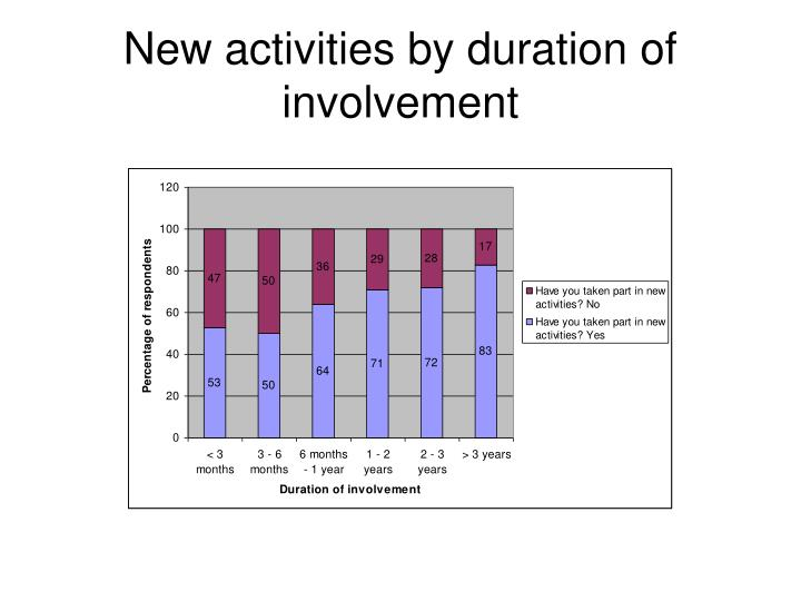 New activities by duration of involvement