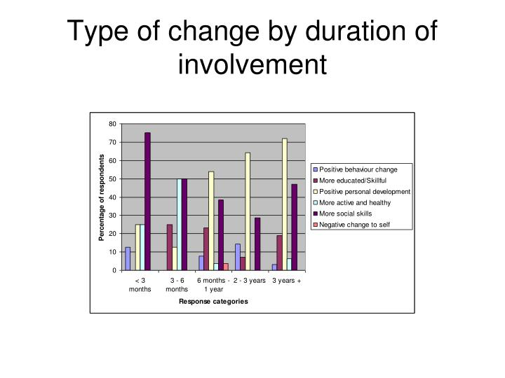 Type of change by duration of involvement