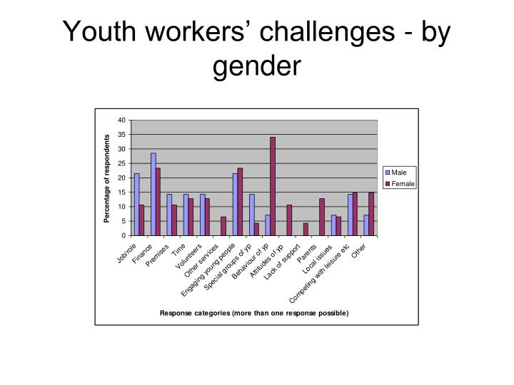 Youth workers' challenges - by gender