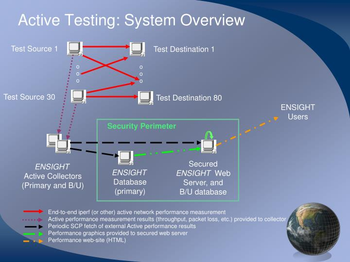 Active Testing: System Overview
