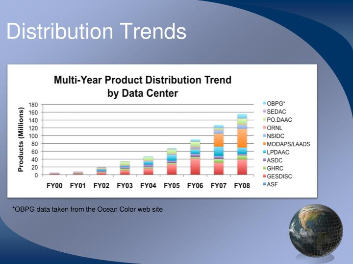 Distribution Trends