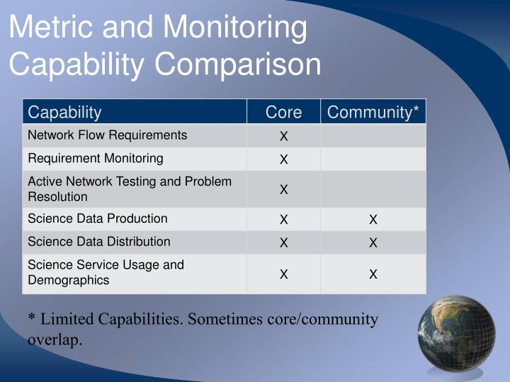 Metric and Monitoring Capability Comparison