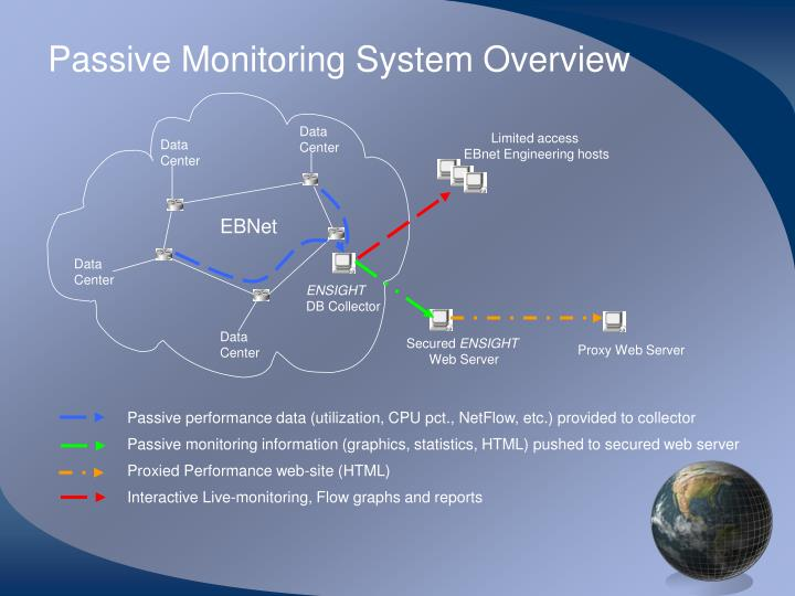 Passive Monitoring System Overview