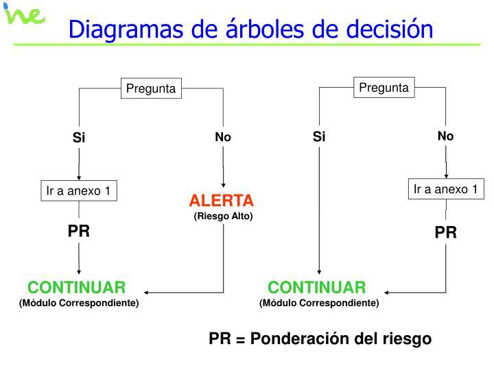 Diagramas de árboles de decisión
