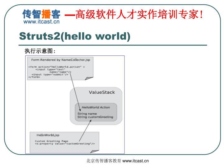 Struts2(hello world)