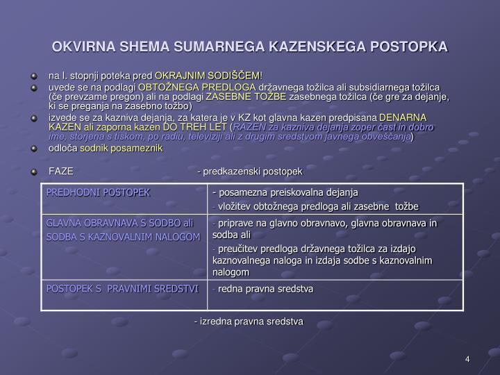 OKVIRNA SHEMA SUMARNEGA KAZENSKEGA POSTOPKA