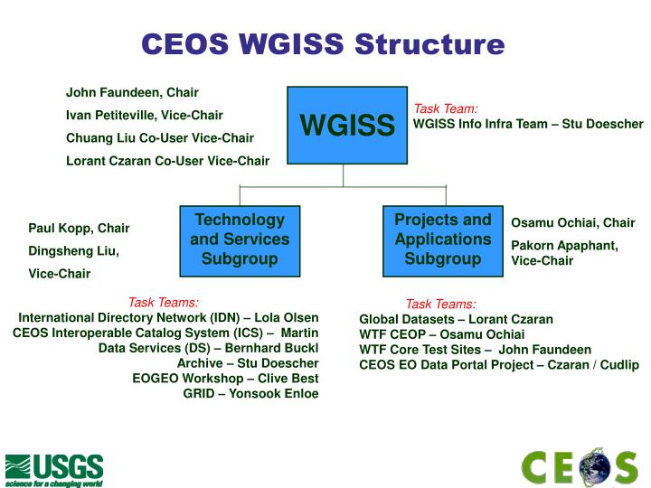 CEOS WGISS Structure