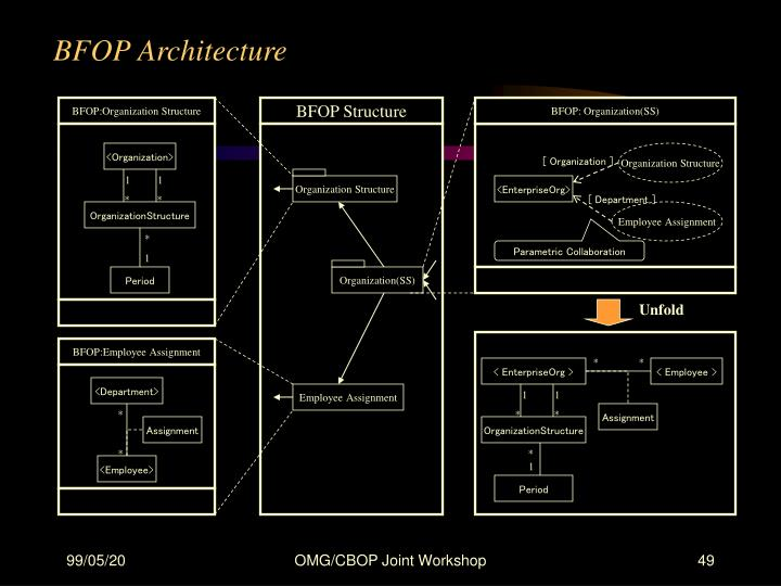 BFOP Architecture