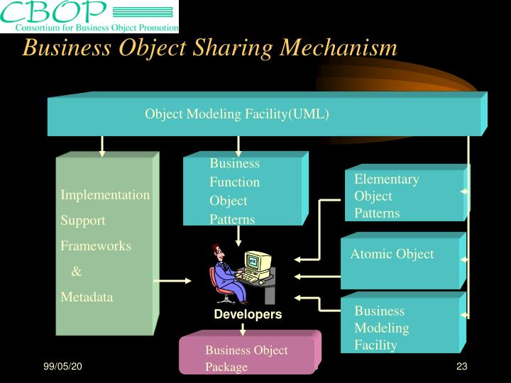 Business Object Sharing Mechanism
