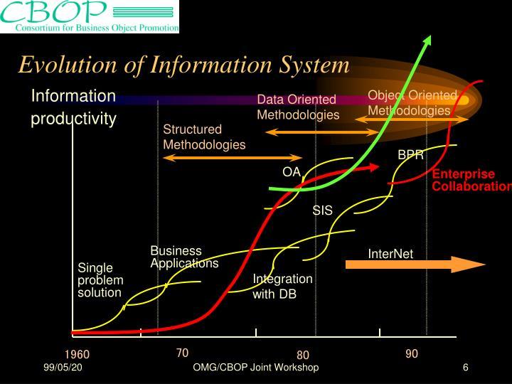 Evolution of Information System