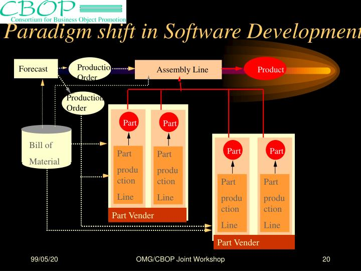 Paradigm shift in Software Development