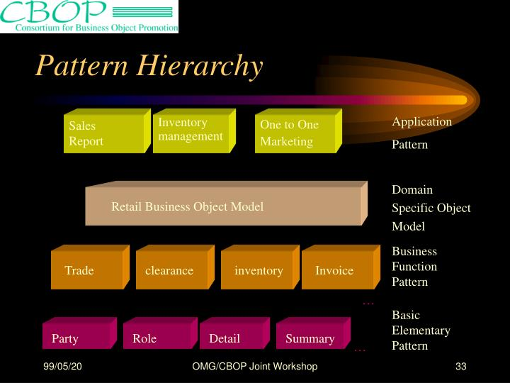 Pattern Hierarchy