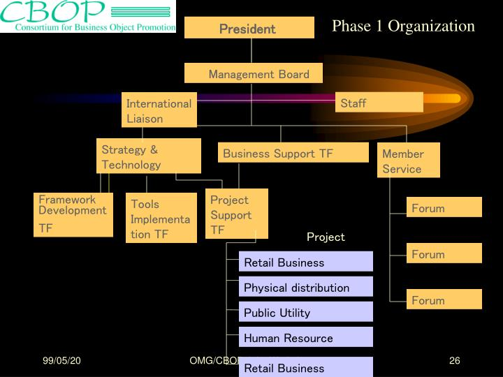 Phase 1 Organization