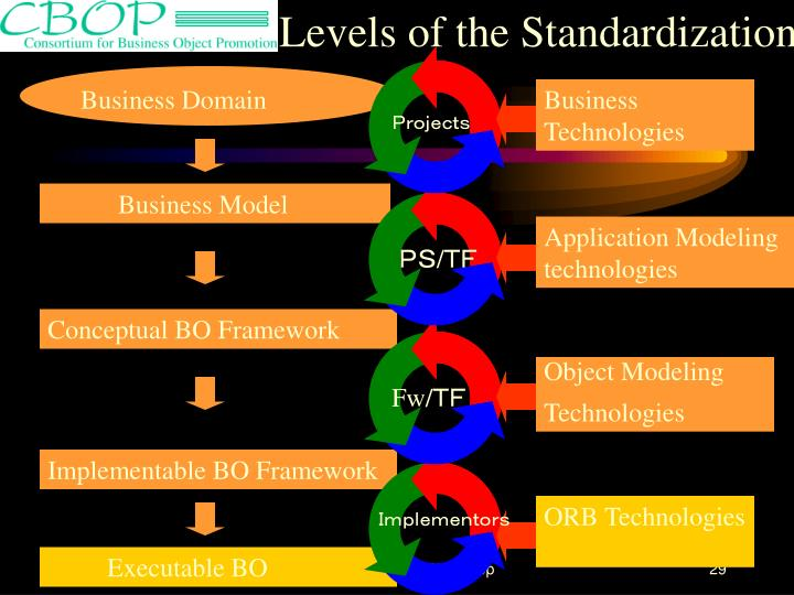 Levels of the Standardization