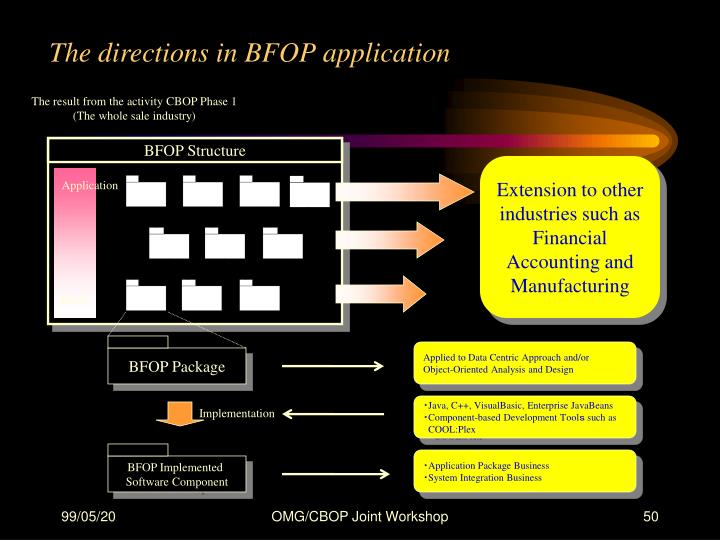 The directions in BFOP application