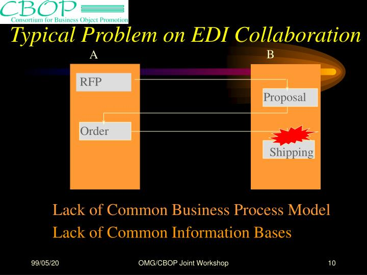 Typical Problem on EDI Collaboration