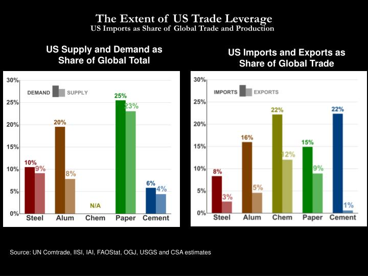 The Extent of US Trade Leverage