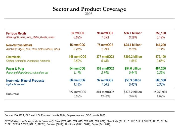 Sector and Product Coverage