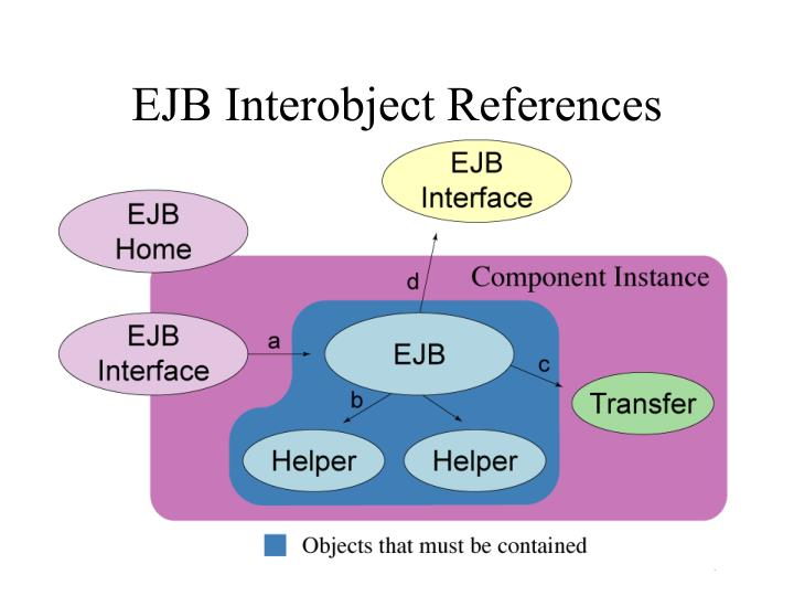 EJB Interobject References