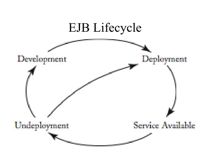 EJB Lifecycle