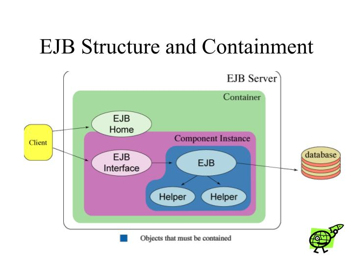EJB Structure and Containment