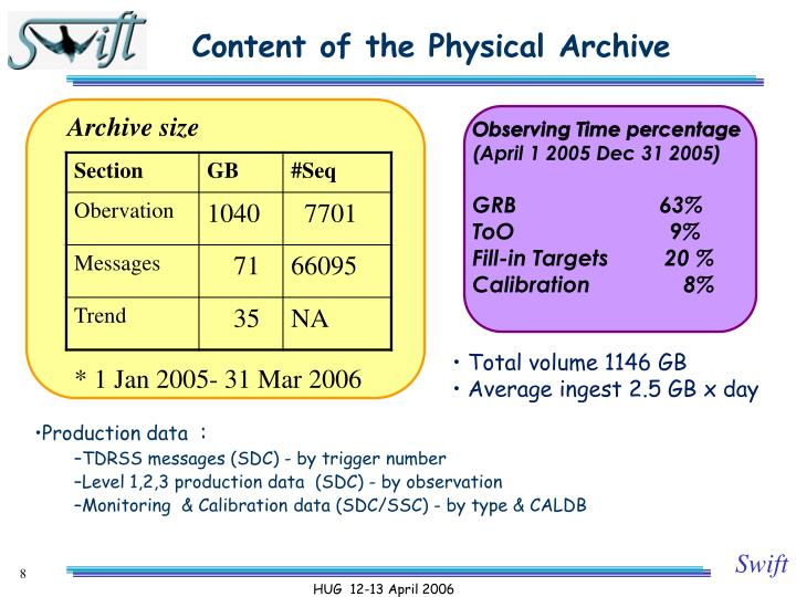 Content of the Physical Archive