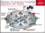 business it automation investment may not be 100 aligned